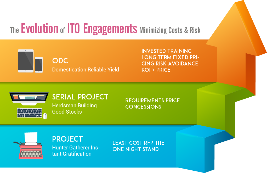 ODC Engagement Model1